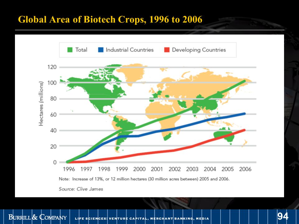 94 Global Area of Biotech Crops, 1996 to 2006