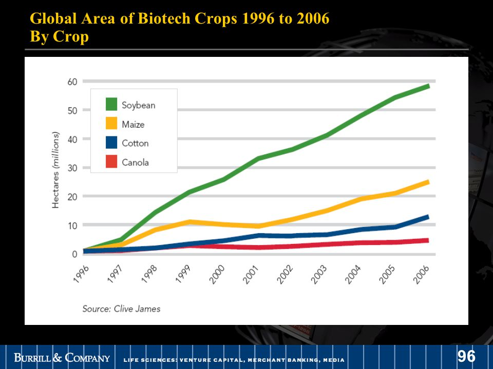 96 Global Area of Biotech Crops 1996 to 2006 By Crop