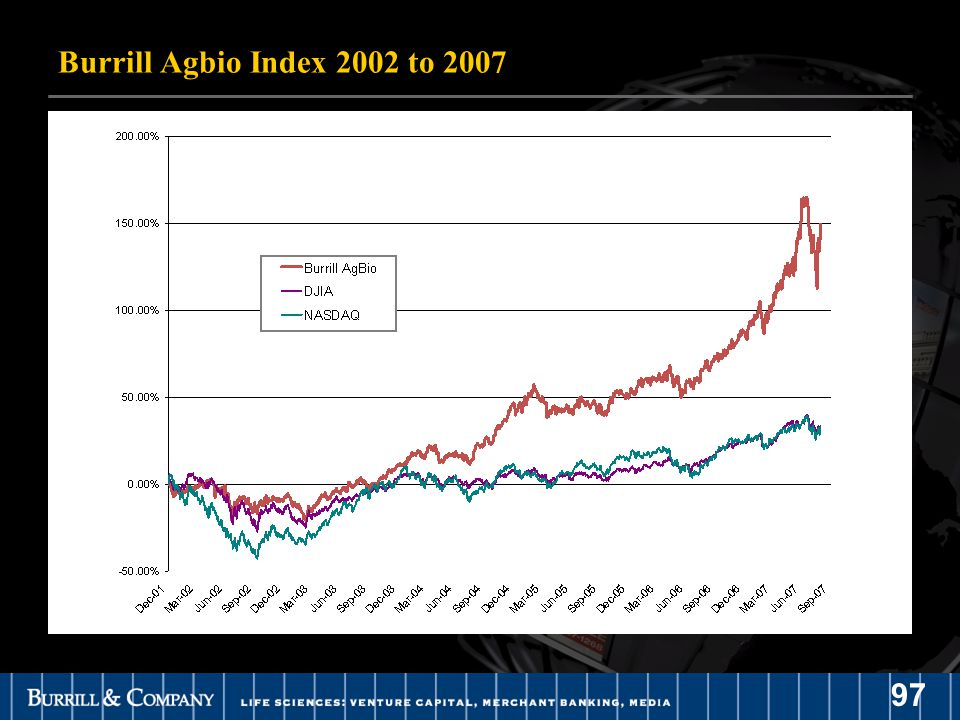 97 Burrill Agbio Index 2002 to 2007