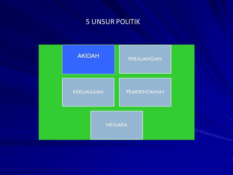 5 UNSUR POLITIK AKIDAH