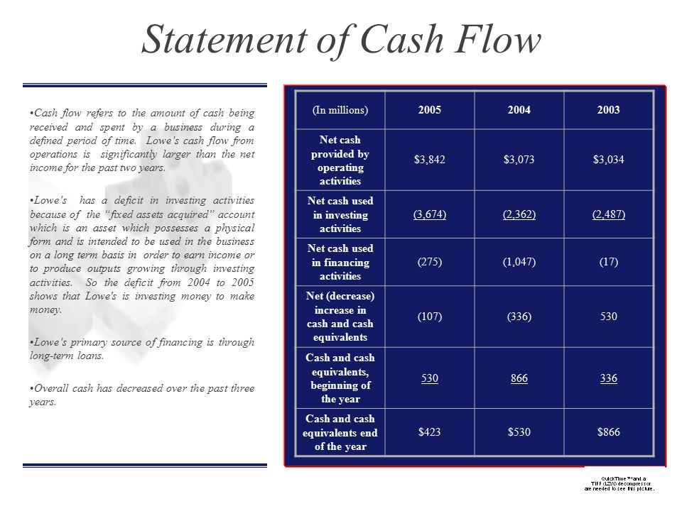 Cash flow refers to the amount of cash being received and spent by a business during a defined period of time.