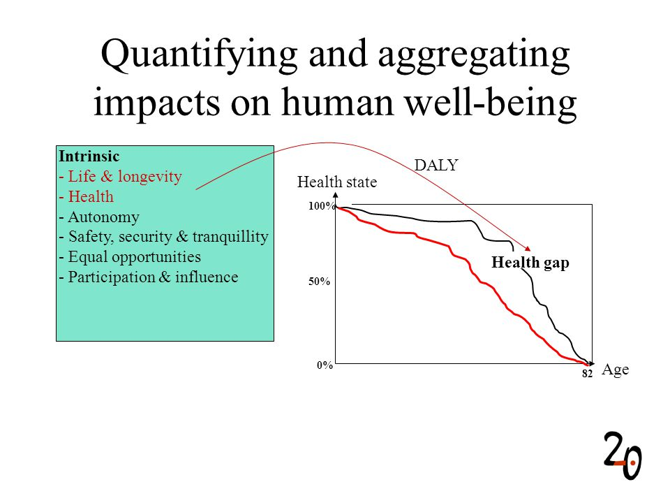 Health state Quantifying and aggregating impacts on human well-being Intrinsic - Life & longevity - Health - Autonomy - Safety, security & tranquillity - Equal opportunities - Participation & influence 0% 50% 100% 82 Age Health gap DALY