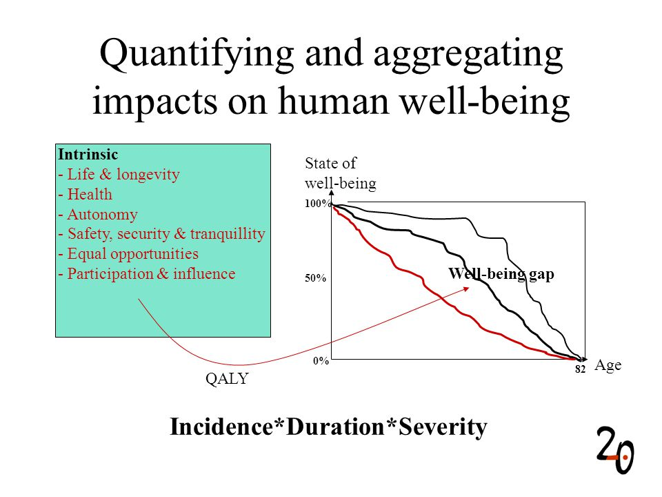 QALY Well-being gap Quantifying and aggregating impacts on human well-being Intrinsic - Life & longevity - Health - Autonomy - Safety, security & tranquillity - Equal opportunities - Participation & influence 0% 50% 100% 82 Age State of well-being Incidence*Duration*Severity