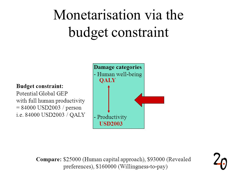 Monetarisation via the budget constraint Damage categories - Human well-being - Productivity QALY USD2003 Budget constraint: Potential Global GEP with full human productivity = 84000 USD2003 / person i.e.