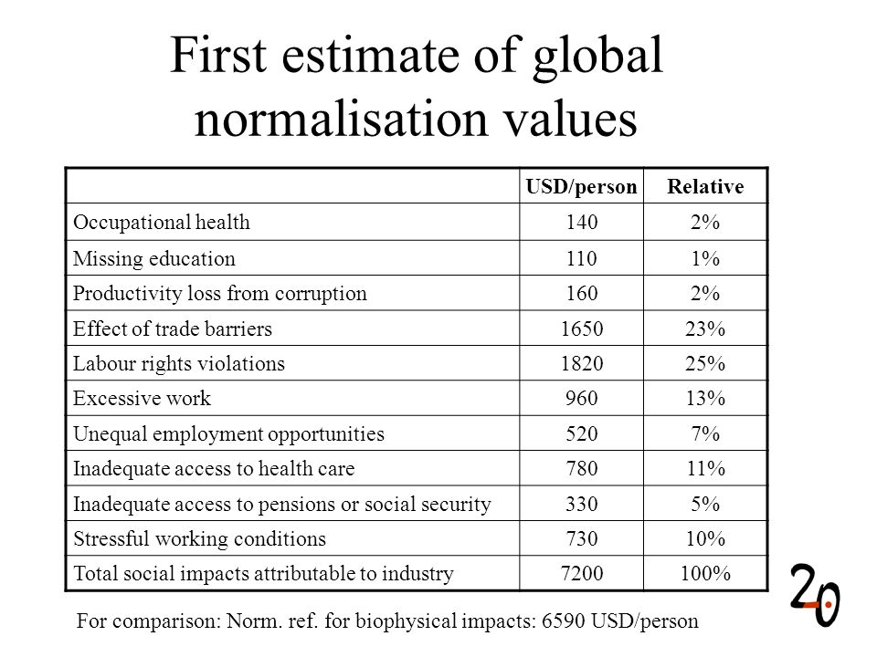 First estimate of global normalisation values USD/personRelative Occupational health1402% Missing education1101% Productivity loss from corruption1602% Effect of trade barriers165023% Labour rights violations182025% Excessive work96013% Unequal employment opportunities5207% Inadequate access to health care78011% Inadequate access to pensions or social security3305% Stressful working conditions73010% Total social impacts attributable to industry7200100% For comparison: Norm.
