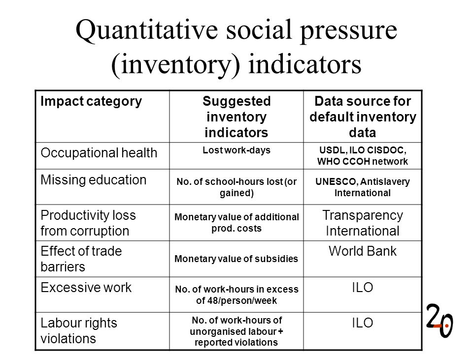Quantitative social pressure (inventory) indicators Impact categorySuggested inventory indicators Data source for default inventory data Occupational health Lost work-daysUSDL, ILO CISDOC, WHO CCOH network Missing education No.
