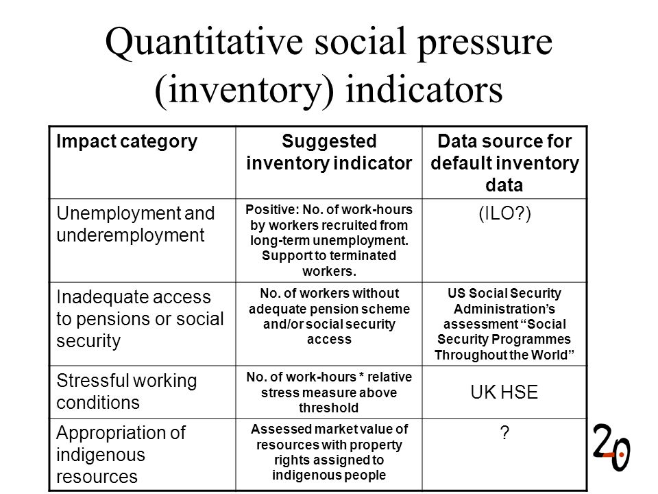 Quantitative social pressure (inventory) indicators Impact categorySuggested inventory indicator Data source for default inventory data Unemployment and underemployment Positive: No.