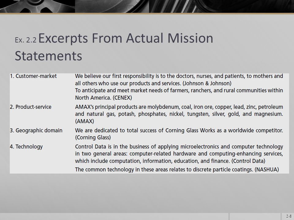 2-8 Ex. 2.2 Excerpts From Actual Mission Statements