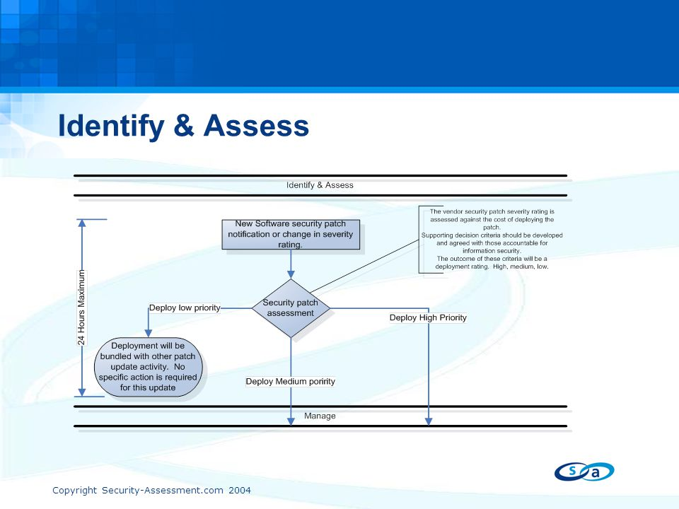 Copyright Security-Assessment.com 2004 Identify & Assess
