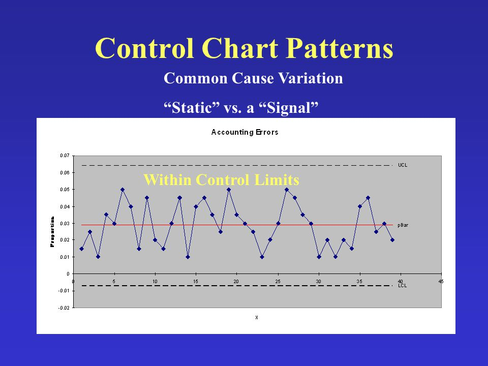 Control Chart Patterns Common Cause Variation Static vs. a Signal Within Control Limits