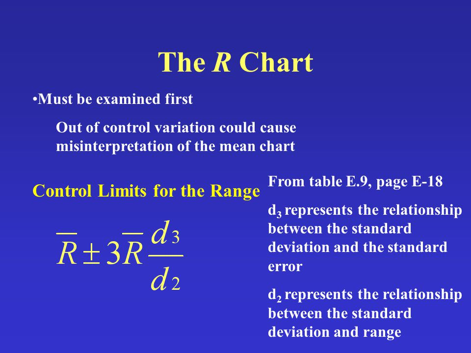 The R Chart Must be examined first Out of control variation could cause misinterpretation of the mean chart Control Limits for the Range From table E.