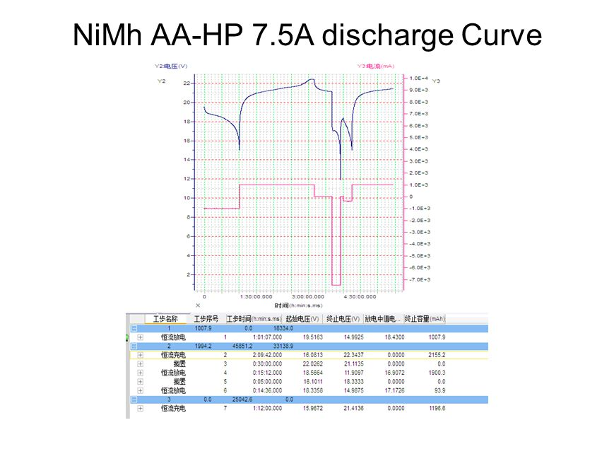 NiMh AA-HP 7.5A discharge Curve