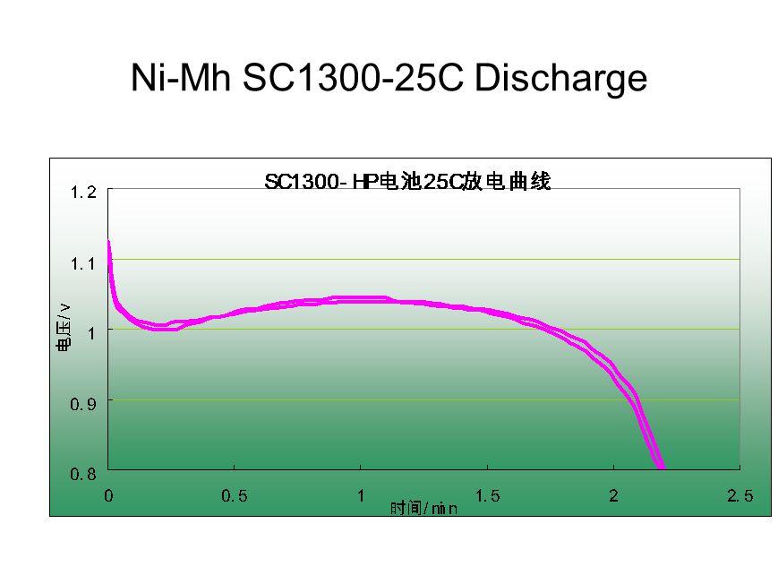 Ni-Mh SC1300-25C Discharge