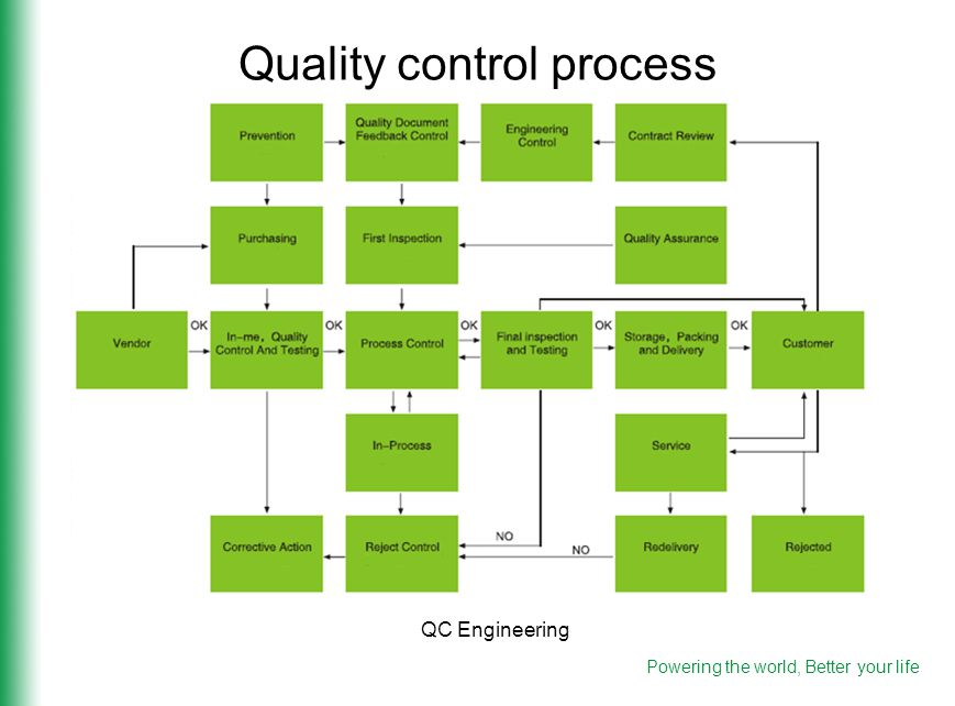 Quality control process QC Engineering Powering the world, Better your life