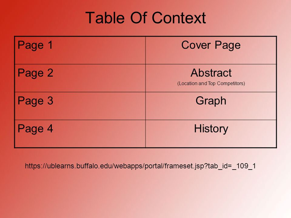 Table Of Context Page 1Cover Page Page 2Abstract (Location and Top Competitors) Page 3Graph Page 4History https://ublearns.buffalo.edu/webapps/portal/frameset.jsp tab_id=_109_1