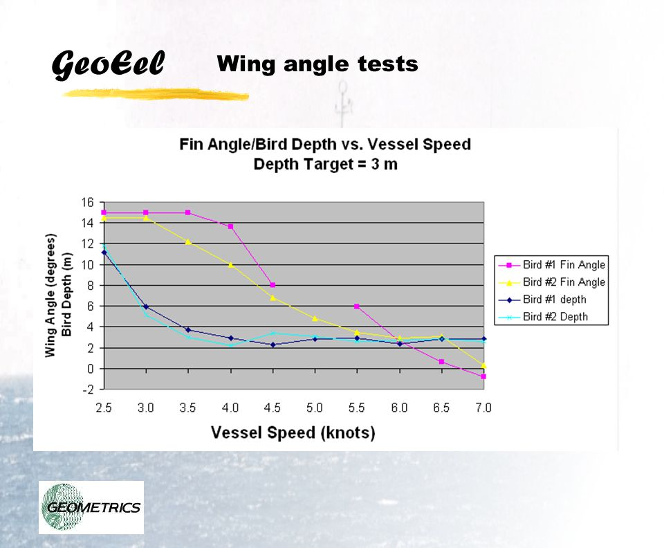 GeoEel Wing angle tests