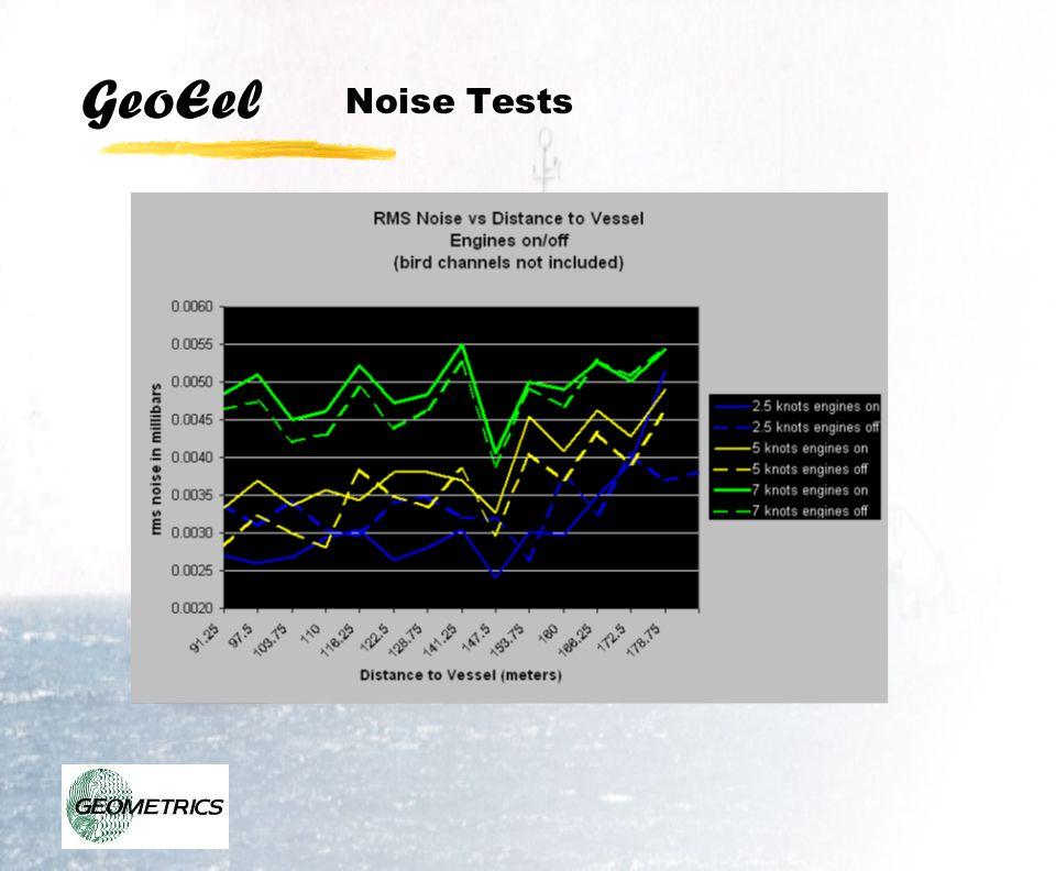 GeoEel Noise Tests