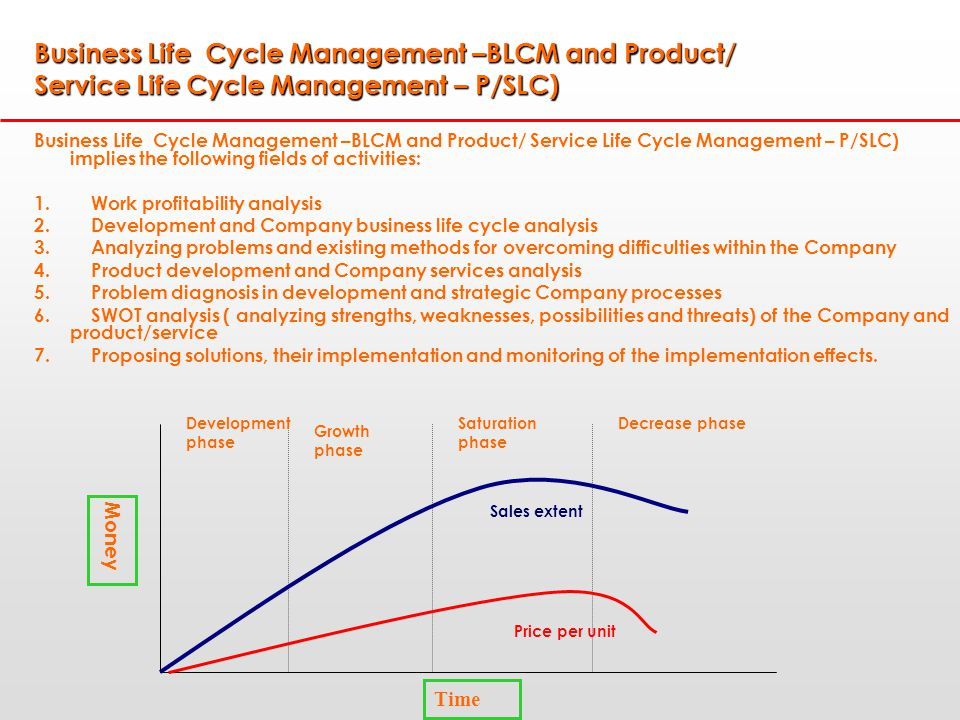 Business Life Cycle Management –BLCM and Product/ Service Life Cycle Management – P/SLC) Business Life Cycle Management –BLCM and Product/ Service Life Cycle Management – P/SLC) implies the following fields of activities: 1.