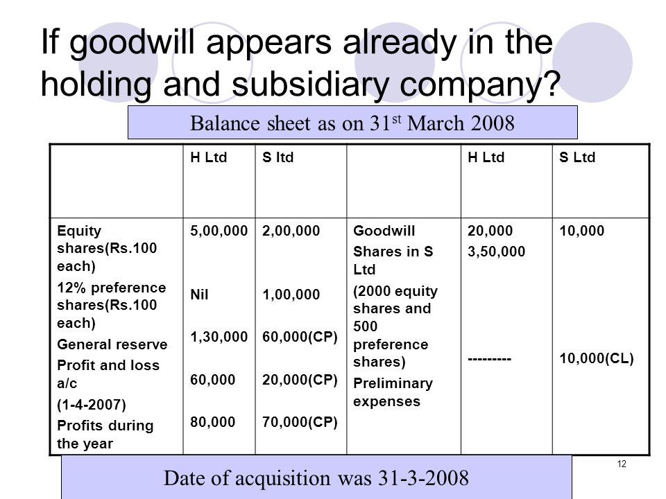 12 If goodwill appears already in the holding and subsidiary company.
