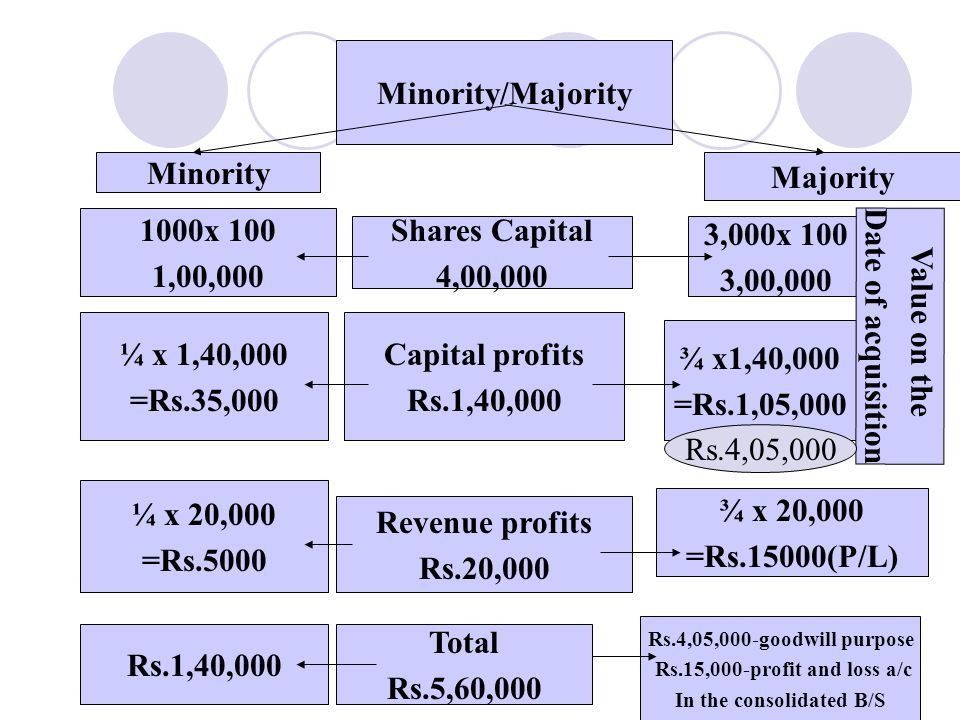 19 Minority/Majority Minority Capital profits Rs.1,40,000 Majority ¼ x 1,40,000 =Rs.35,000 ¾ x1,40,000 =Rs.1,05,000 Revenue profits Rs.20,000 ¼ x 20,000 =Rs.5000 ¾ x 20,000 =Rs.15000(P/L) Rs.1,40,000 Total Rs.5,60,000 Rs.4,05,000-goodwill purpose Rs.15,000-profit and loss a/c In the consolidated B/S Shares Capital 4,00,000 1000x 100 1,00,000 3,000x 100 3,00,000 Value on the Date of acquisition Rs.4,05,000