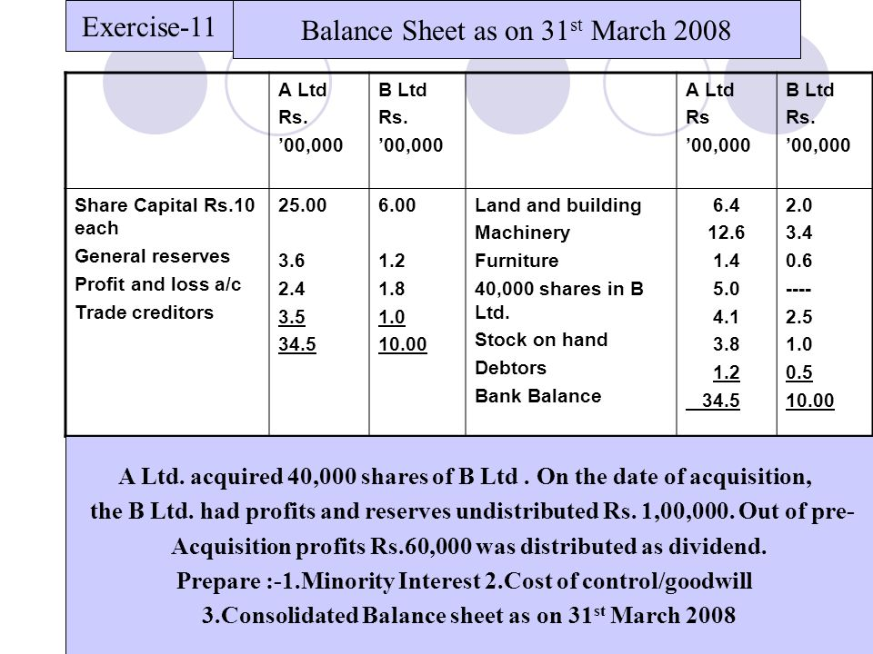 41 A Ltd Rs. '00,000 B Ltd Rs. '00,000 A Ltd Rs '00,000 B Ltd Rs. '00,000 Share Capital Rs.10 each General reserves Profit and loss a/c Trade creditor
