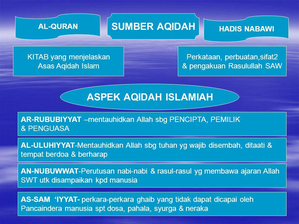 SUMBER AQIDAH Perkataan, perbuatan,sifat2 & pengakuan Rasulullah SAW KITAB yang menjelaskan Asas Aqidah Islam HADIS NABAWI AL-QURAN ASPEK AQIDAH ISLAM