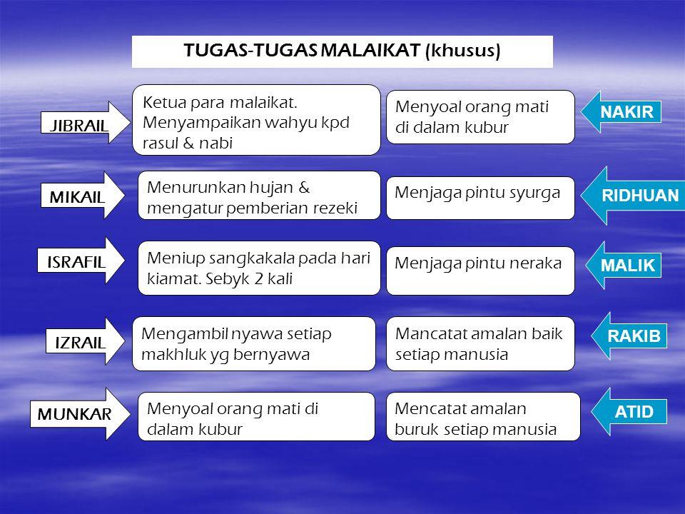 TUGAS-TUGAS MALAIKAT (khusus) JIBRAIL MIKAIL ISRAFIL IZRAIL MUNKAR Ketua para malaikat. Menyampaikan wahyu kpd rasul & nabi Menurunkan hujan & mengatu