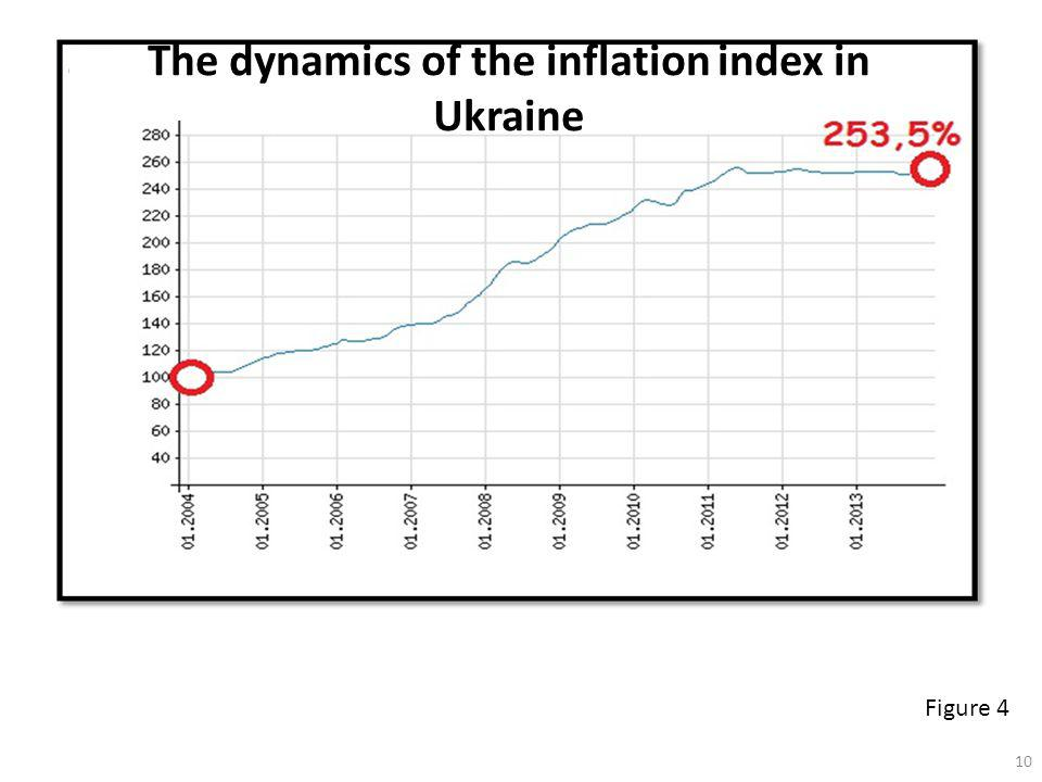 The dynamics of the inflation index in Ukraine Figure 4 10