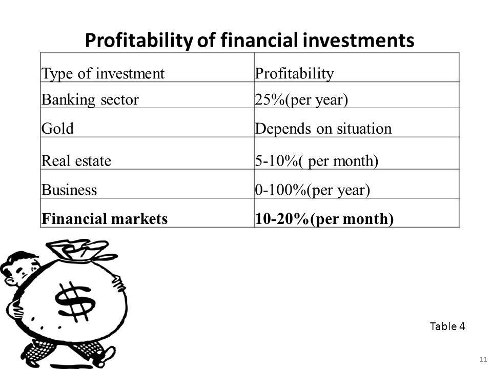 Profitability of financial investments Table 4 Type of investmentProfitability Banking sector25%(per year) GoldDepends on situation Real estate5-10%( per month) Business0-100%(per year) Financial markets10-20%(per month) 11