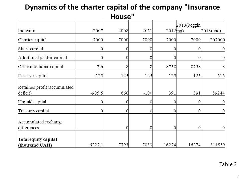 Dynamics of the charter capital of the company Insurance House Table 3 Indicator2007200820112012 2013(beggin ing)2013(end) Charter capital7000 207000 Share capital000000 Additional paid-in capital000000 Other additional capital7,6888758 8 Reserve capital125 616 Retained profit (accumulated deficit)-905,5660-100391 89244 Unpaid capital000000 Treasury capital000000 Accumulated exchange differences-00000 Total equity capital (thousand UAH)6227,17793703316274 311539 7
