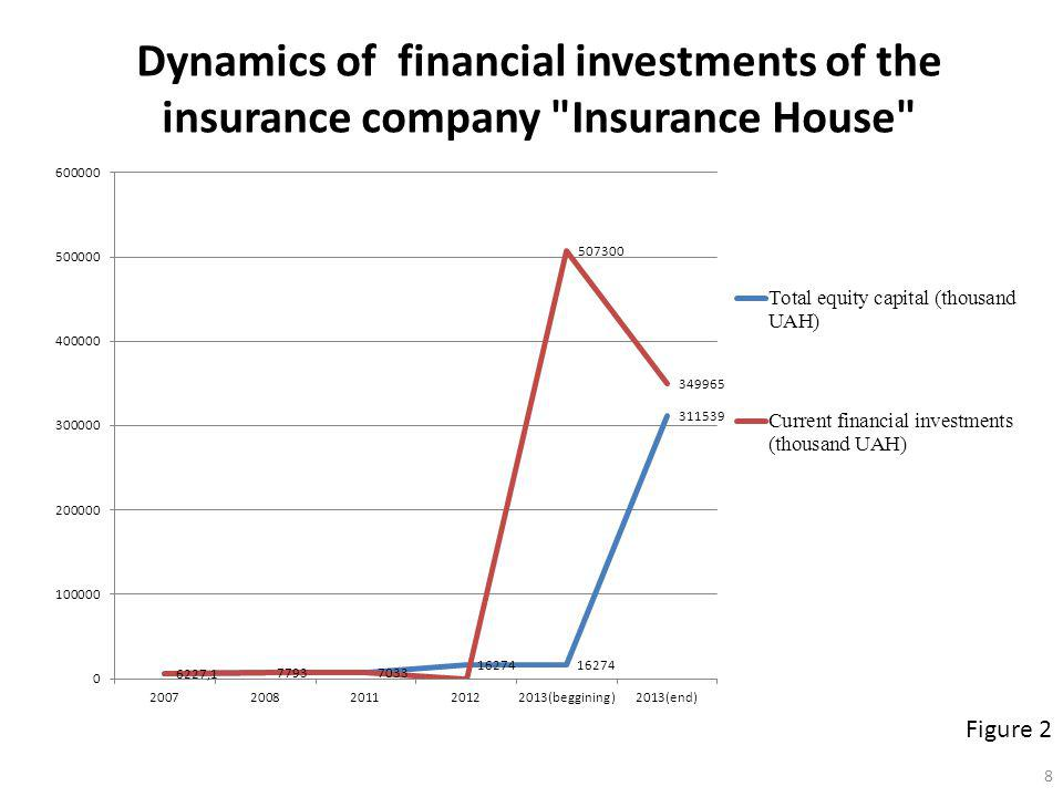 Dynamics of financial investments of the insurance company Insurance House Figure 2 8