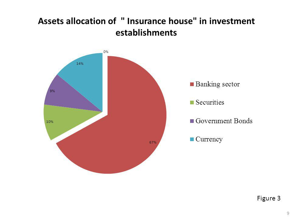 Assets allocation of Insurance house in investment establishments Figure 3 9