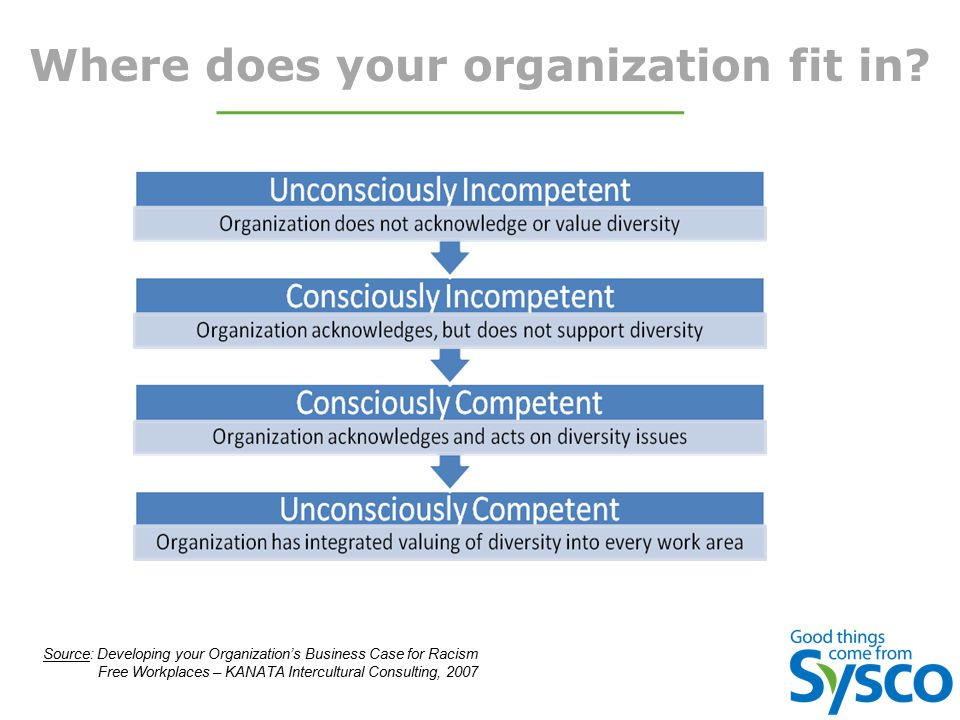 Where does your organization fit in.