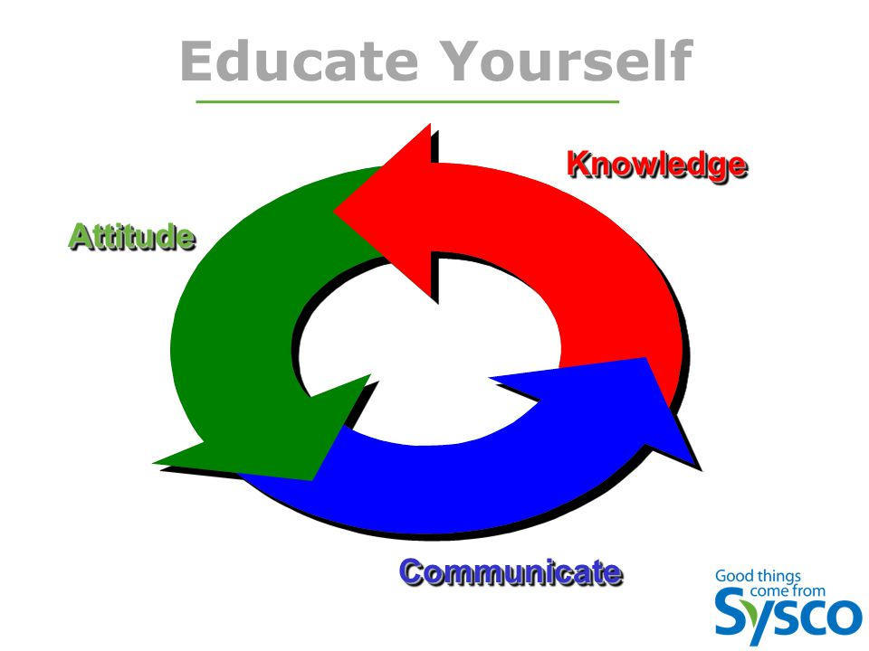 Educate Yourself KnowledgeKnowledge CommunicateCommunicate AttitudeAttitude