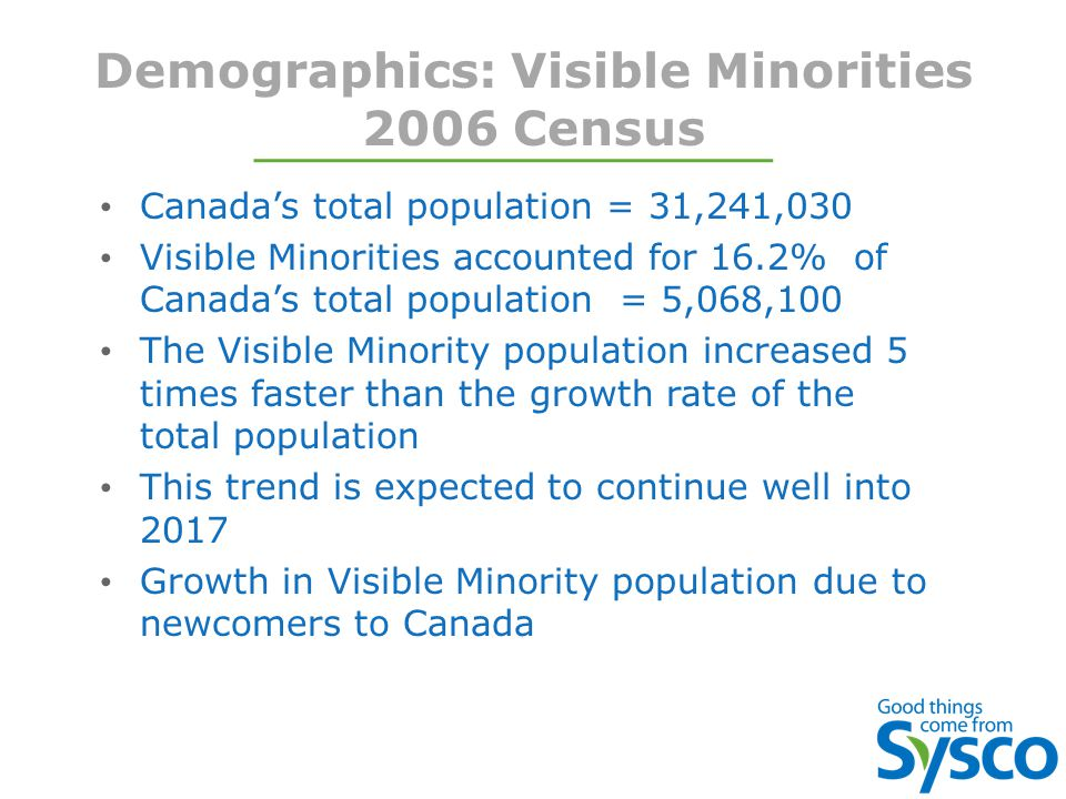 Demographics: Visible Minorities 2006 Census Canada's total population = 31,241,030 Visible Minorities accounted for 16.2% of Canada's total population = 5,068,100 The Visible Minority population increased 5 times faster than the growth rate of the total population This trend is expected to continue well into 2017 Growth in Visible Minority population due to newcomers to Canada