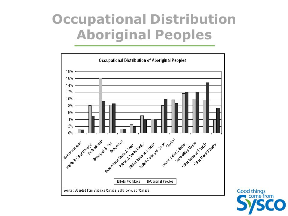 Occupational Distribution Aboriginal Peoples