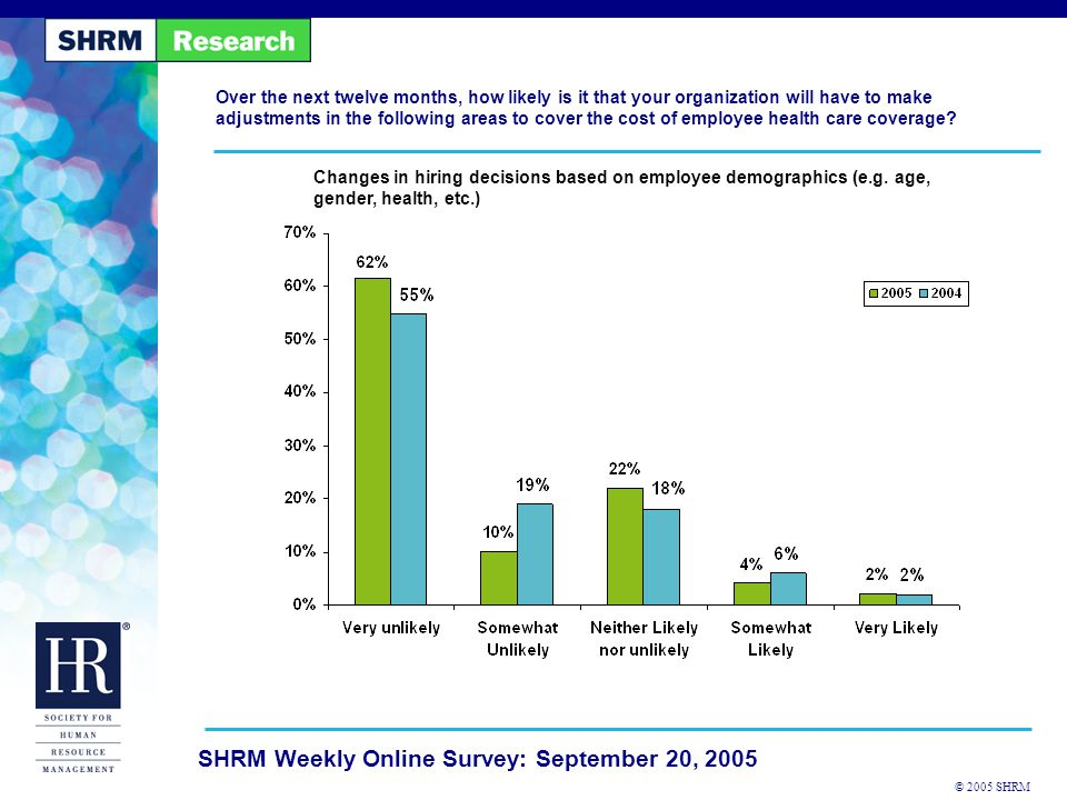 © 2005 SHRM SHRM Weekly Online Survey: September 20, 2005 Over the next twelve months, how likely is it that your organization will have to make adjustments in the following areas to cover the cost of employee health care coverage.