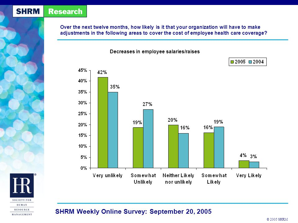 © 2005 SHRM SHRM Weekly Online Survey: September 20, 2005 Are there other adjustments your organization is likely to make to cover the costs of employee health care coverage.