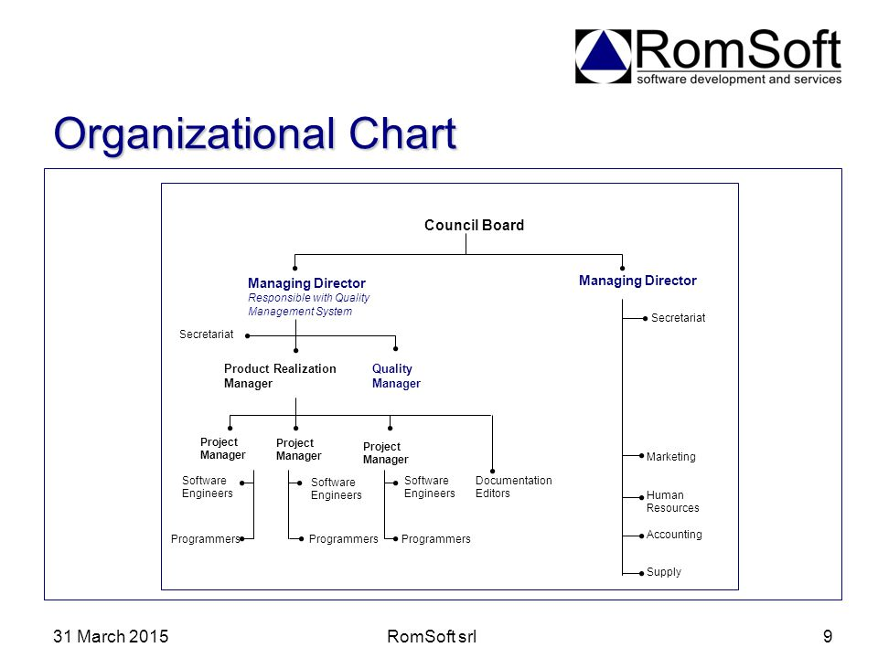 31 March 2015RomSoft srl9 Organizational Chart Council Board Managing Director Responsible with Quality Management System Managing Director Programmer