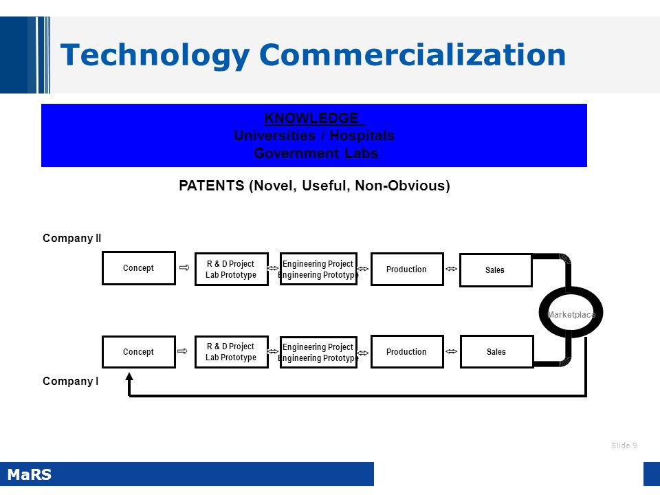 Slide 9 MaRS Technology Commercialization KNOWLEDGE Universities / Hospitals Government Labs PATENTS (Novel, Useful, Non-Obvious) Marketplace Concept