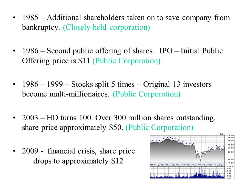 1985 – Additional shareholders taken on to save company from bankruptcy. (Closely-held corporation) 1986 – Second public offering of shares. IPO – Ini