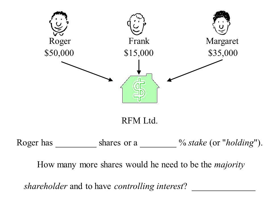 Roger Frank Margaret $50,000 $15,000 $35,000 RFM Ltd. Roger has _________ shares or a ________ % stake (or