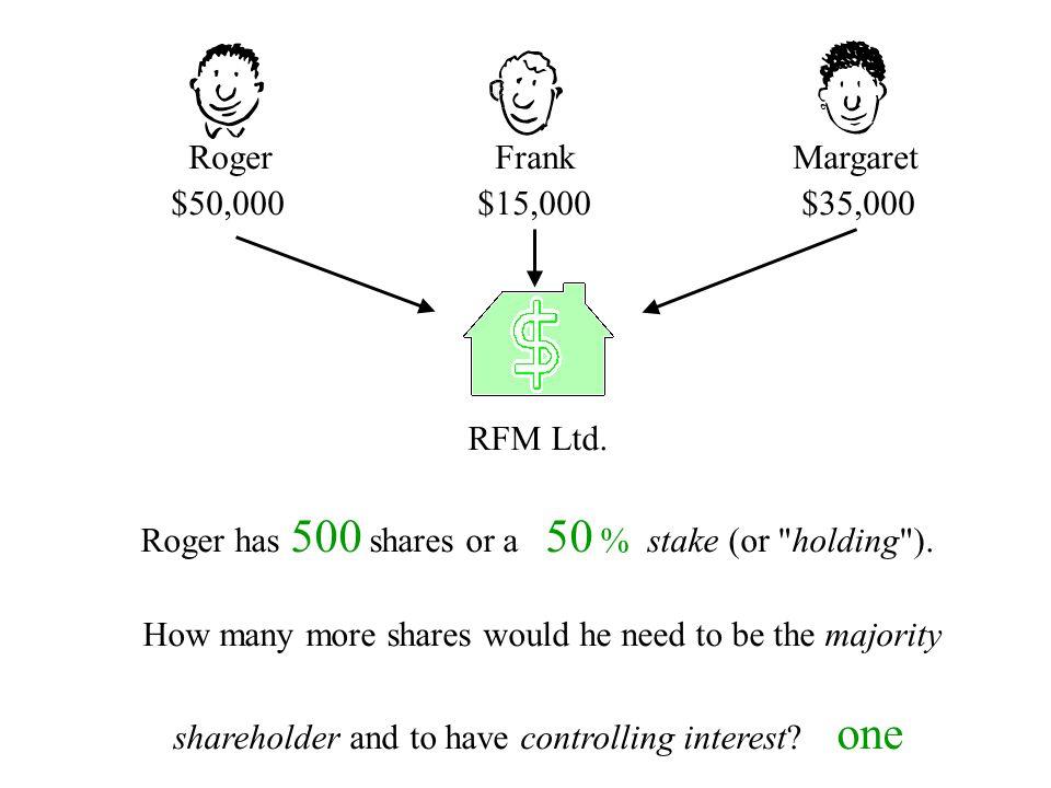 Roger Frank Margaret $50,000 $15,000 $35,000 RFM Ltd. Roger has 500 shares or a 50 % stake (or