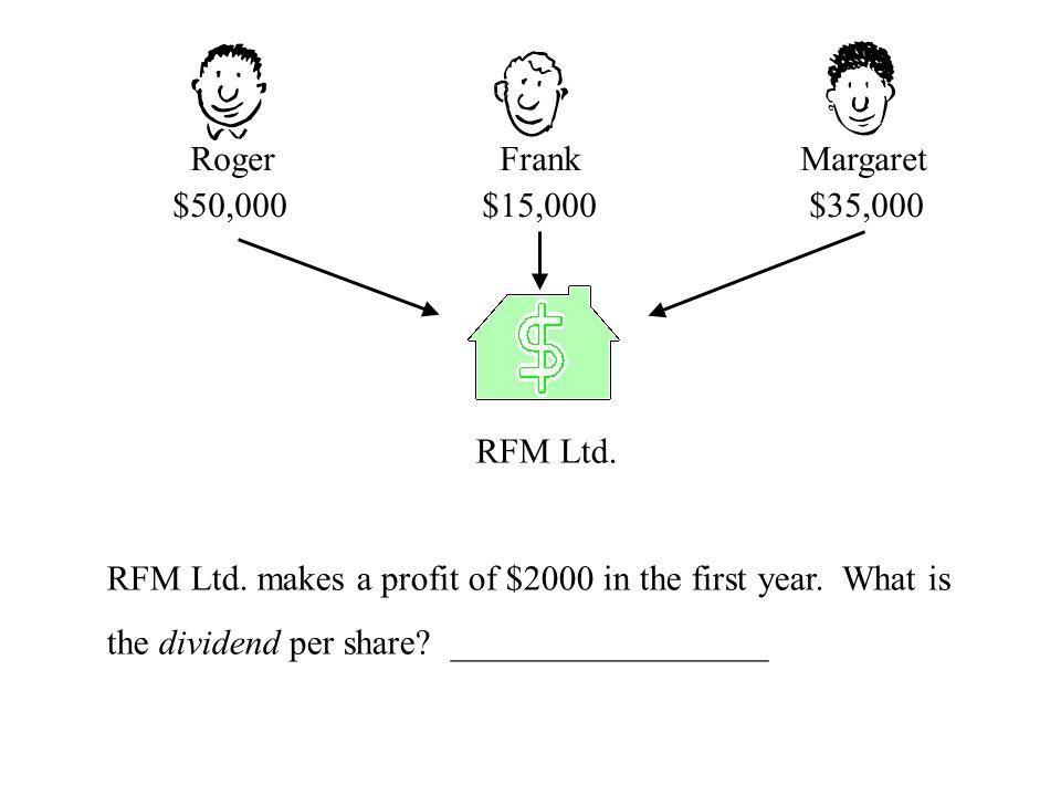 Roger Frank Margaret $50,000 $15,000 $35,000 RFM Ltd. RFM Ltd. makes a profit of $2000 in the first year. What is the dividend per share? ____________
