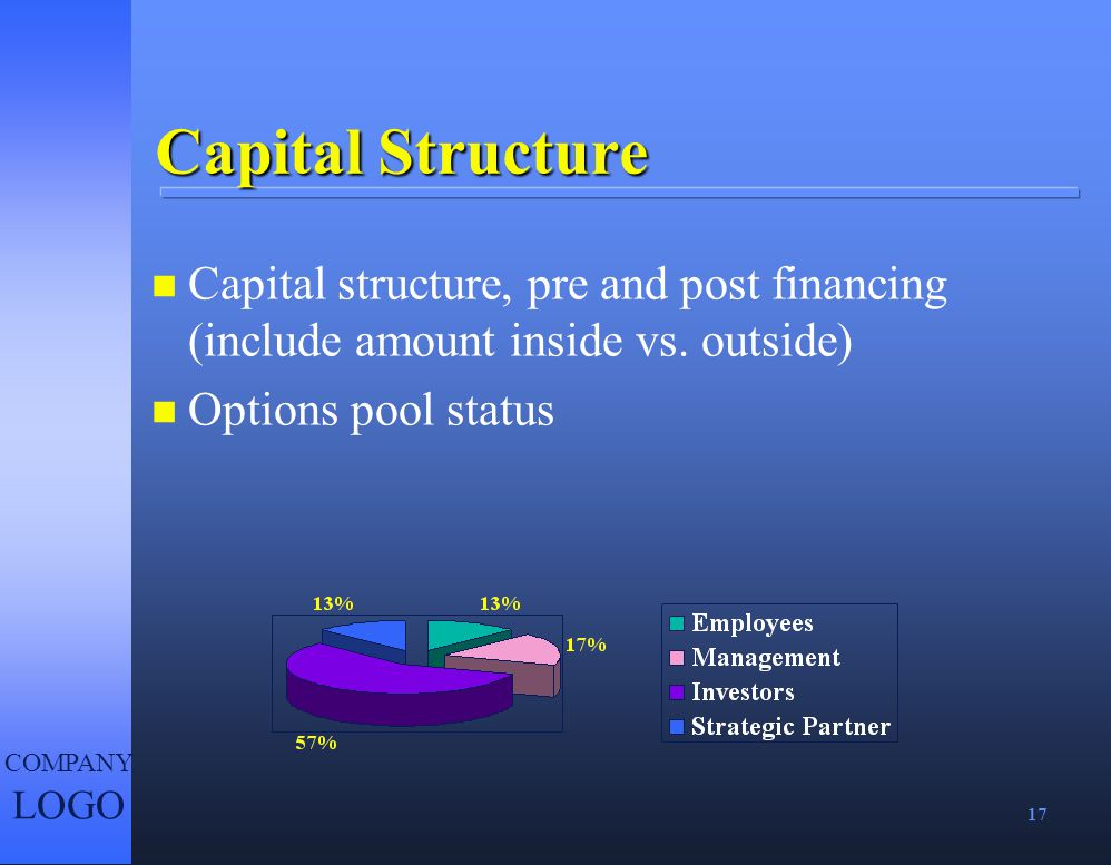 17 COMPANY LOGO Capital Structure n Capital structure, pre and post financing (include amount inside vs. outside) n Options pool status