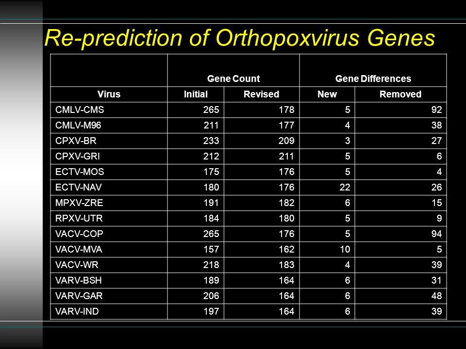 Re-prediction of Orthopoxvirus Genes Gene CountGene Differences VirusInitialRevisedNewRemoved CMLV-CMS265178592 CMLV-M96211177438 CPXV-BR233209327 CPXV-GRI21221156 ECTV-MOS17517654 ECTV-NAV1801762226 MPXV-ZRE191182615 RPXV-UTR18418059 VACV-COP265176594 VACV-MVA157162105 VACV-WR218183439 VARV-BSH189164631 VARV-GAR206164648 VARV-IND197164639