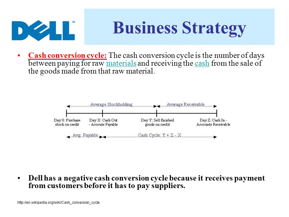 Business Strategy Cash conversion cycle: The cash conversion cycle is the number of days between paying for raw materials and receiving the cash from