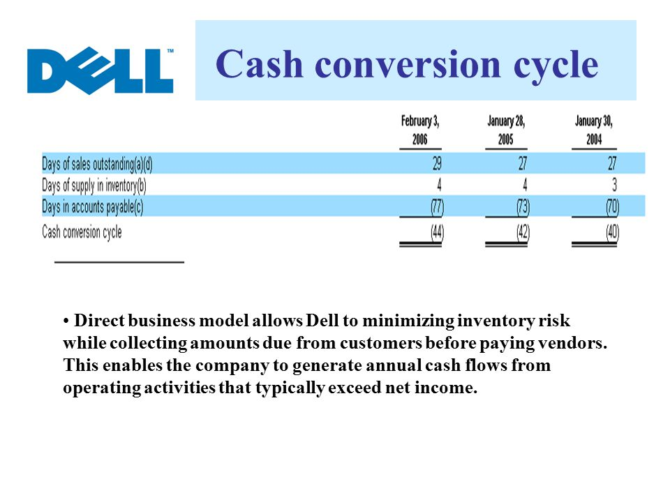 Cash conversion cycle Direct business model allows Dell to minimizing inventory risk while collecting amounts due from customers before paying vendors