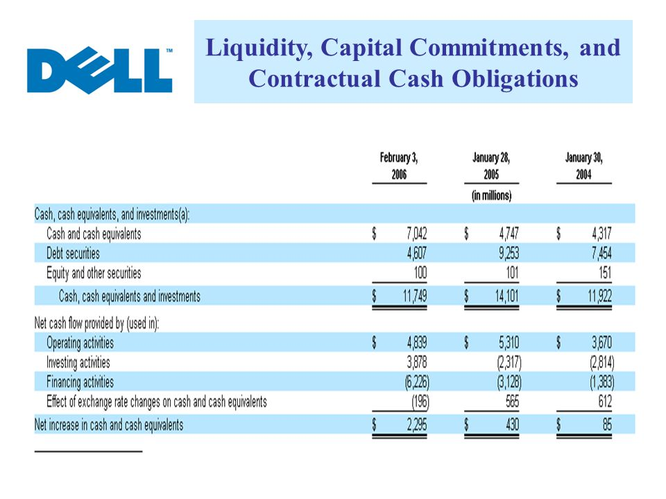 Liquidity, Capital Commitments, and Contractual Cash Obligations
