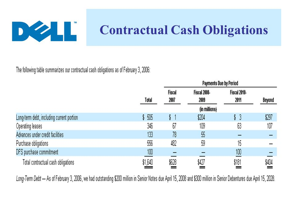 Contractual Cash Obligations